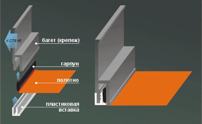гарпунный метод монтажа